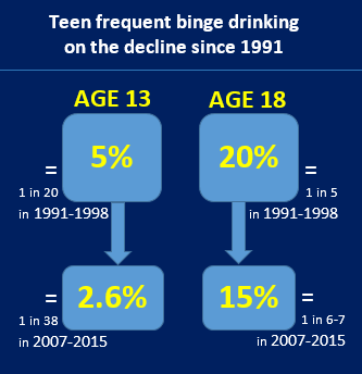 2017-06-23 Jang - frequent binge drinking declines teens 1991-2015 IMG00