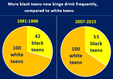 2017-06-23 Jang - frequent binge drinking declines teens 1991-2015 IMG01